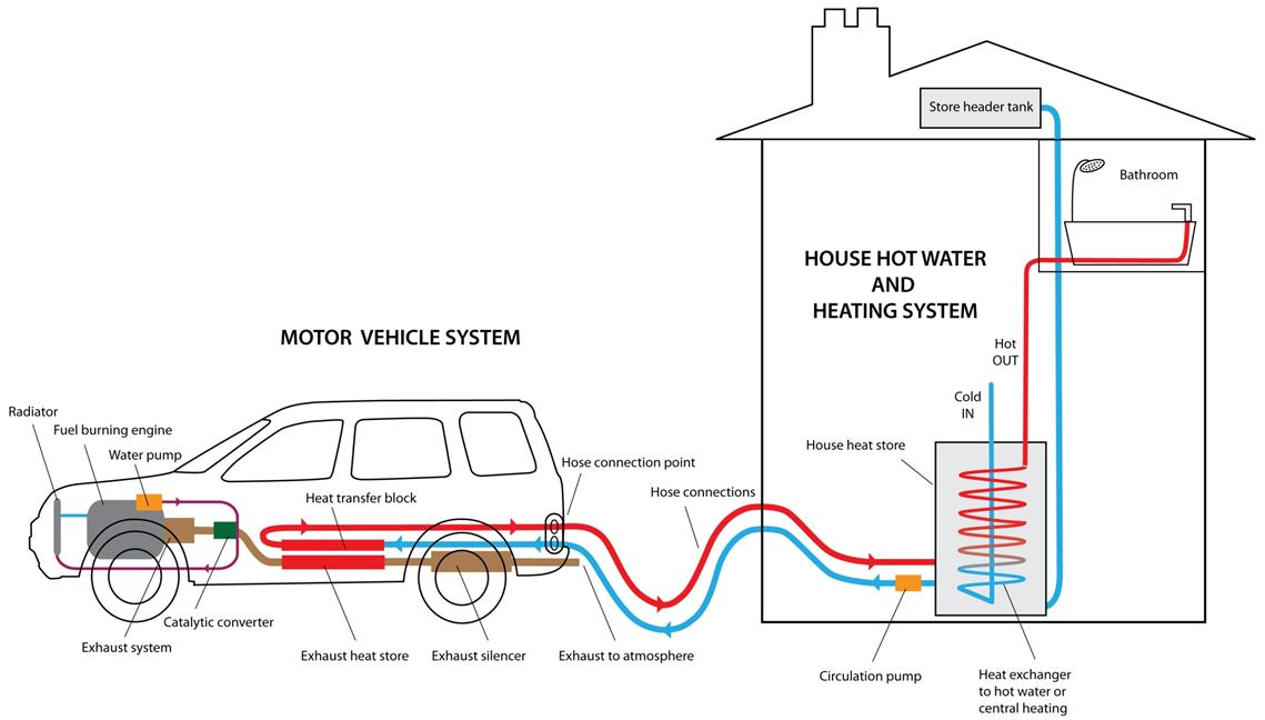 Power the central heating hot water from your car exhaust Atmos